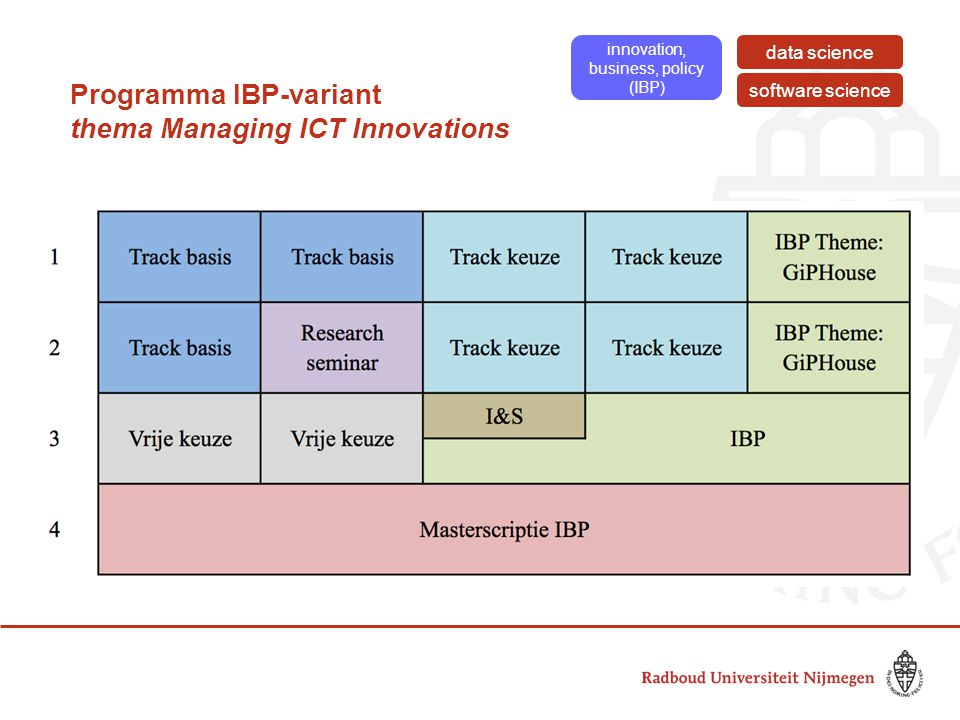 Programma IBP-variant thema Managing ICT Innovations innovation, business, policy (IBP) software science data science