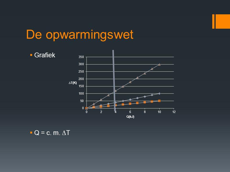 De opwarmingswet  Q = c. m. ∆T  Grafiek