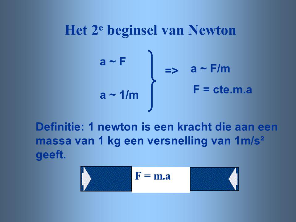 Het 2 e beginsel van Newton a ~ F a ~ 1/m a ~ F/m F = cte.m.a => Definitie: 1 newton is een kracht die aan een massa van 1 kg een versnelling van 1m/s
