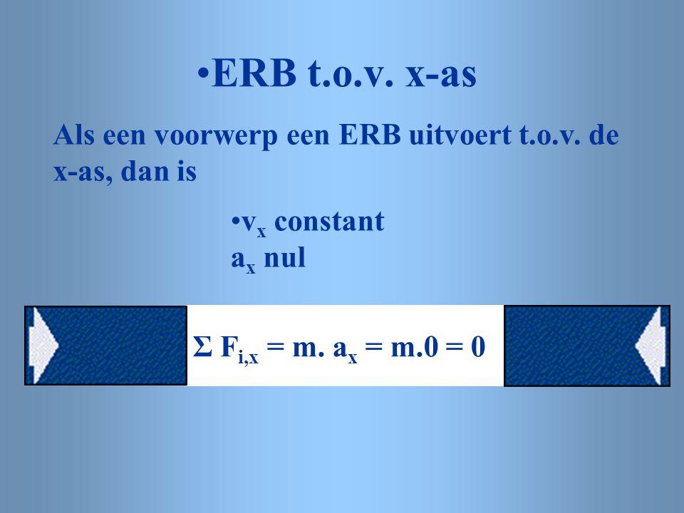 ERB t.o.v.x-as Als een voorwerp een ERB uitvoert t.o.v.