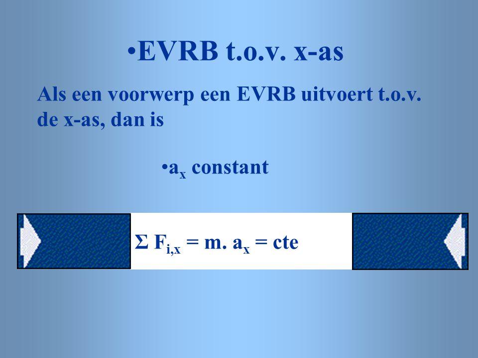 EVRB t.o.v.x-as Als een voorwerp een EVRB uitvoert t.o.v.