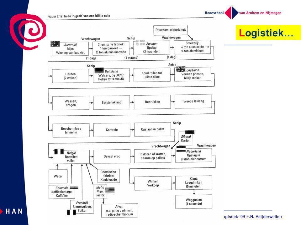 Kenniskring Logistiek 09 F.N. Beijderwellen Logistiek…