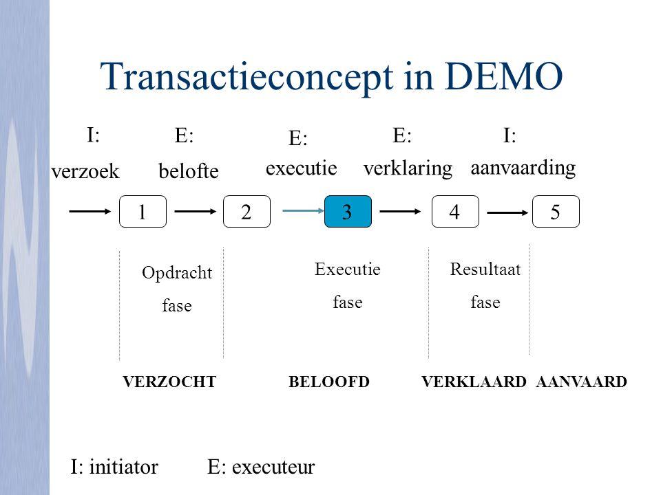 Transactieconcept in DEMO 12345 verzoekbelofte executieverklaring aanvaarding I: E: Opdracht fase Executie fase Resultaat fase I: initiatorE: executeu