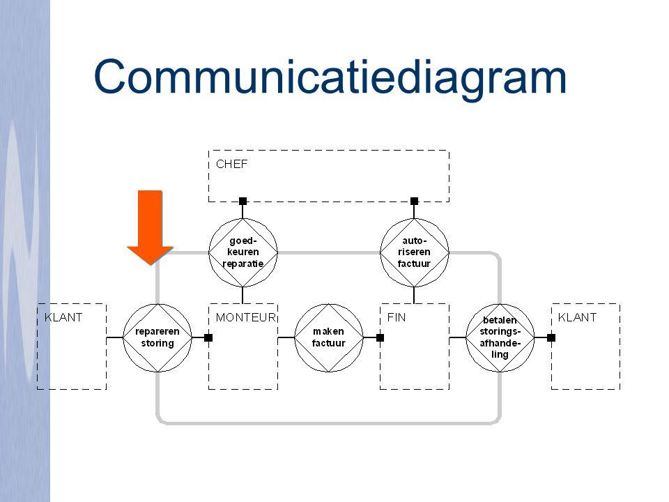 Communicatiediagram