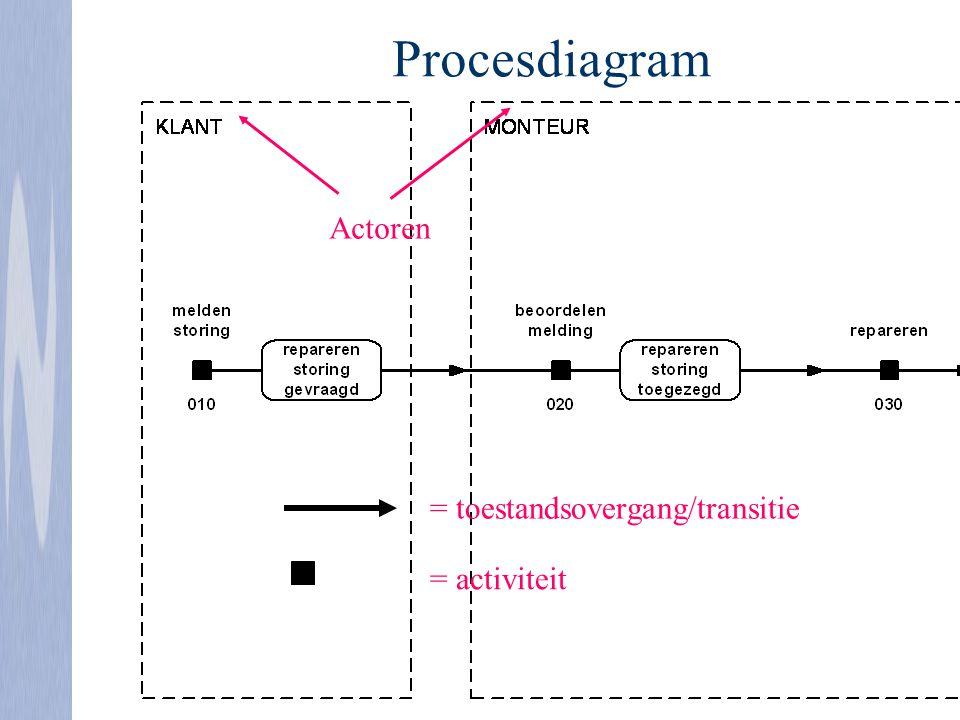 = toestandsovergang/transitie Actoren = activiteit Procesdiagram