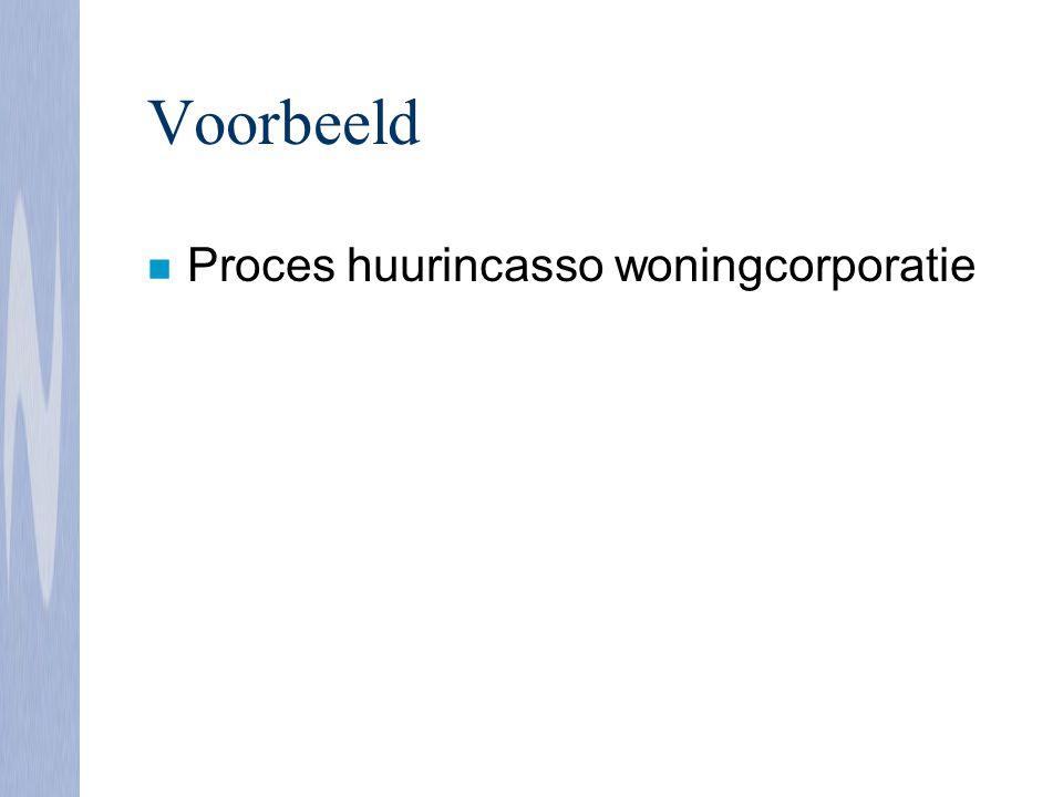 Voorbeeld n Proces huurincasso woningcorporatie