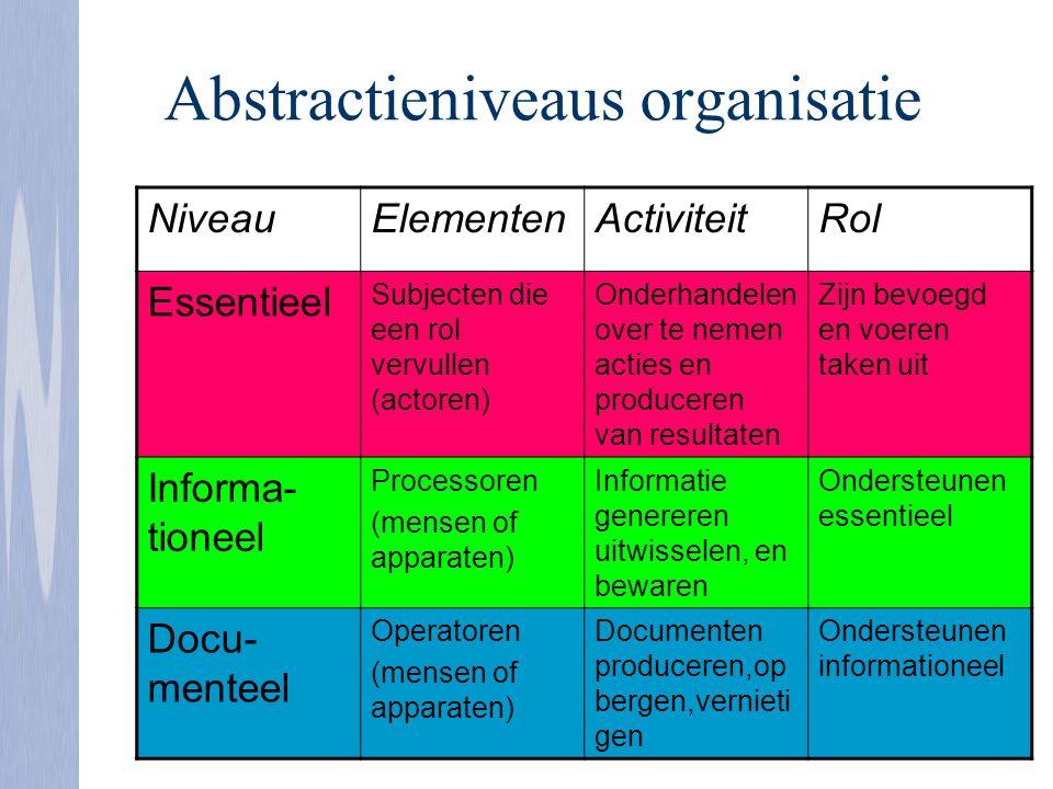 Abstractieniveaus organisatie NiveauElementenActiviteitRol Essentieel Subjecten die een rol vervullen (actoren) Onderhandelen over te nemen acties en