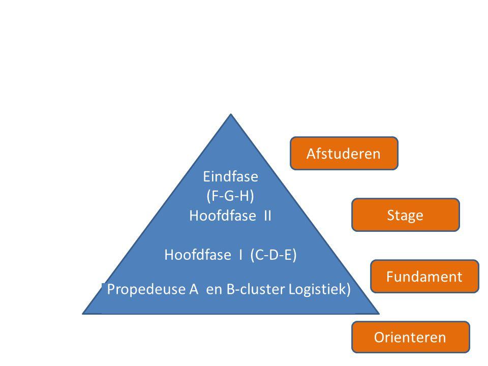 ERP Eindfase (F-G-H) Hoofdfase II Hoofdfase I (C-D-E) Propedeuse A en B-cluster Logistiek)