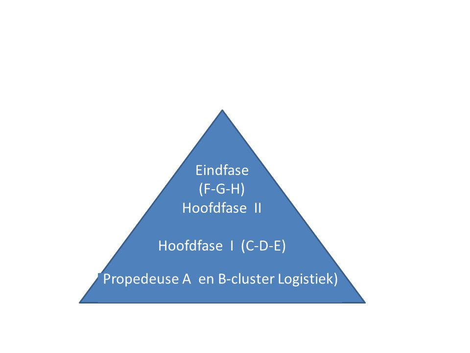 ERP strategisch tactisch operationeel
