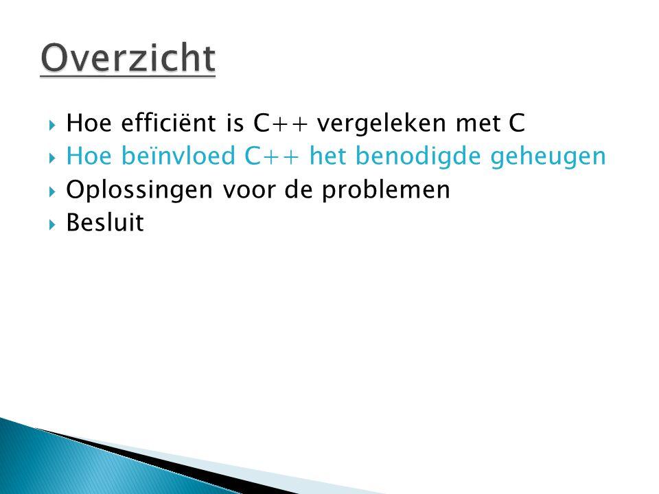  Hoe efficiënt is C++ vergeleken met C  Hoe beïnvloed C++ het benodigde geheugen  Oplossingen voor de problemen  Besluit