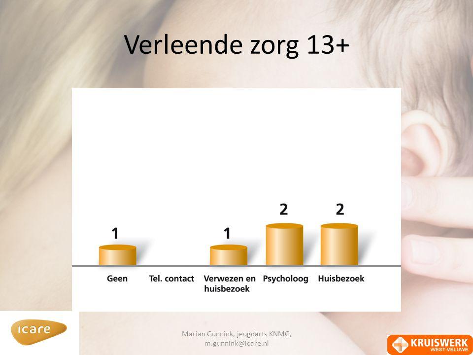 Verleende zorg 13+ Marian Gunnink, jeugdarts KNMG, m.gunnink@icare.nl