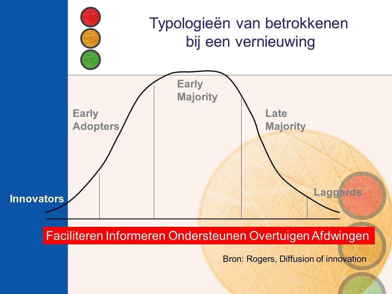 Typologieën van betrokkenen bij een vernieuwing Early Majority Laggards Early Adopters Innovators Late Majority Bron: Rogers, Diffusion of innovation