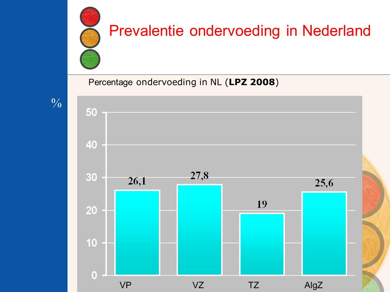 Prevalentie ondervoeding in Nederland VPVZTZ AlgZ Percentage ondervoeding in NL (LPZ 2008) %