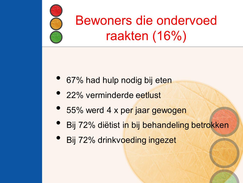 Bewoners die ondervoed raakten (16%) 67% had hulp nodig bij eten 22% verminderde eetlust 55% werd 4 x per jaar gewogen Bij 72% diëtist in bij behandeling betrokken Bij 72% drinkvoeding ingezet