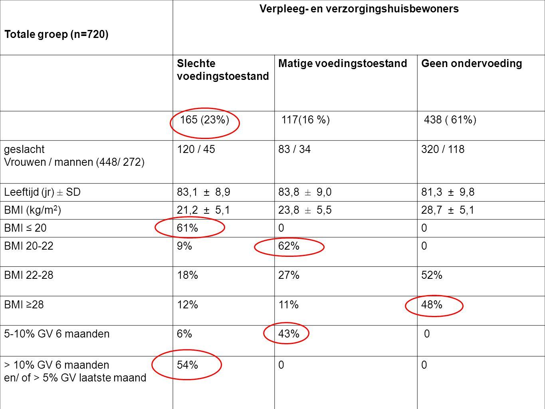 Totale groep (n=720) Verpleeg- en verzorgingshuisbewoners Slechte voedingstoestand Matige voedingstoestandGeen ondervoeding 165 (23%) 117(16 %) 438 ( 61%) geslacht Vrouwen / mannen (448/ 272) 120 / 4583 / 34320 / 118 Leeftijd (jr) ± SD83,1 ± 8,983,8 ± 9,081,3 ± 9,8 BMI (kg/m 2 )21,2 ± 5,123,8 ± 5,528,7 ± 5,1 BMI ≤ 2061%00 BMI 20-229%62%0 BMI 22-2818%27%52% BMI ≥2812%11%48% 5-10% GV 6 maanden6%43% 0 > 10% GV 6 maanden en/ of > 5% GV laatste maand 54%00