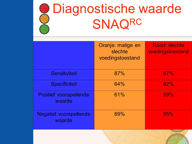 Diagnostische waarde SNAQ RC Oranje: matige en slechte voedingstoestand Rood: slechte voedingstoestand Sensitiviteit87% Specificiteit64%82% Positief voorspellende waarde 61%59% Negatief voorspellende waarde 89%95%