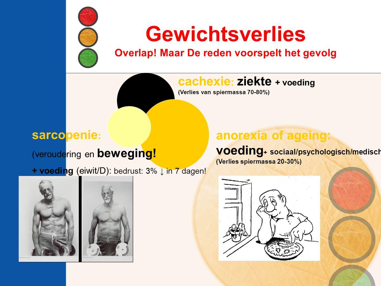 anorexia of ageing: voeding + sociaal/psychologisch/medisch (Verlies spiermassa 20-30%) cachexie : ziekte + voeding (Verlies van spiermassa 70-80%) sarcopenie : (veroudering en beweging.