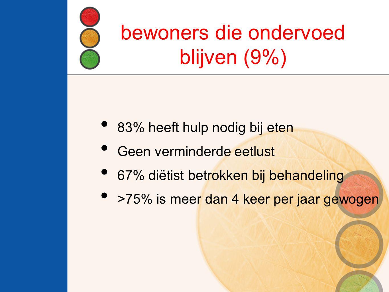 bewoners die ondervoed blijven (9%) 83% heeft hulp nodig bij eten Geen verminderde eetlust 67% diëtist betrokken bij behandeling >75% is meer dan 4 keer per jaar gewogen
