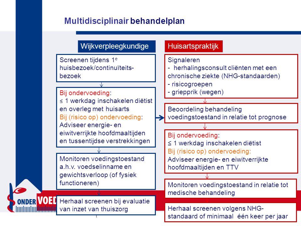 Multidisciplinair behandelplan WijkverpleegkundigeHuisartspraktijk Beoordeling behandeling voedingstoestand in relatie tot prognose Signaleren - herhalingsconsult cliënten met een chronische ziekte (NHG-standaarden) - risicogroepen - griepprik (wegen) Bij ondervoeding: ≤ 1 werkdag inschakelen diëtist Bij (risico op) ondervoeding: Adviseer energie- en eiwitverrijkte hoofdmaaltijden en TTV Bij ondervoeding: ≤ 1 werkdag inschakelen diëtist en overleg met huisarts Bij (risico op) ondervoeding: Adviseer energie- en eiwitverrijkte hoofdmaaltijden en tussentijdse verstrekkingen Monitoren voedingstoestand a.h.v.