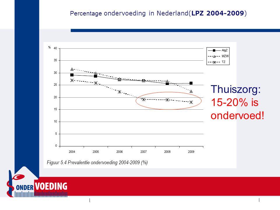 Percentage ondervoeding in Nederland(LPZ 2004-2009) Thuiszorg: 15-20% is ondervoed!