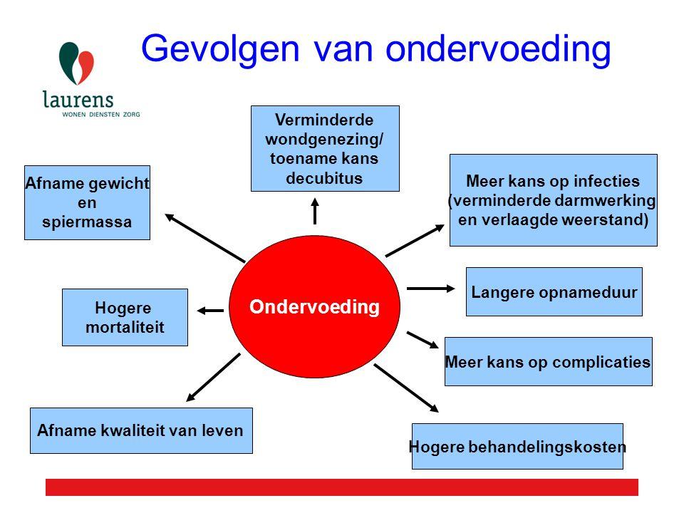 Gevolgen van ondervoeding Meer kans op infecties (verminderde darmwerking en verlaagde weerstand) Ondervoeding Afname gewicht en spiermassa Hogere mor