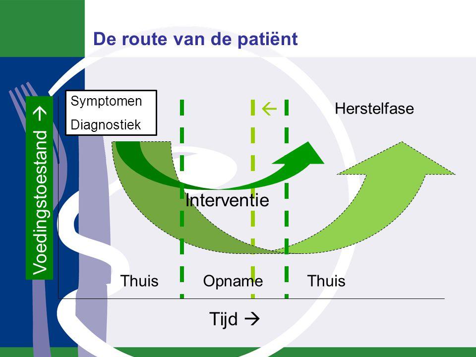 Thuis Opname Thuis Symptomen Diagnostiek Interventie Herstelfase Tijd  Voedingstoestand  De route van de patiënt 