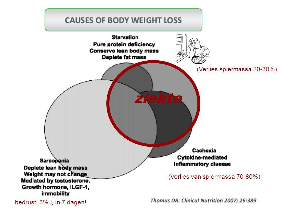 ziekte (Verlies van spiermassa 70-80%) (Verlies spiermassa 20-30%) bedrust: 3% ↓ in 7 dagen!