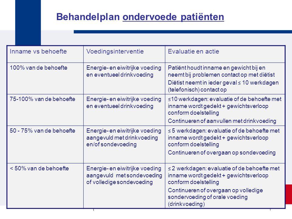 Inname vs behoefteVoedingsinterventieEvaluatie en actie 100% van de behoefteEnergie- en eiwitrijke voeding en eventueel drinkvoeding Patiënt houdt inn