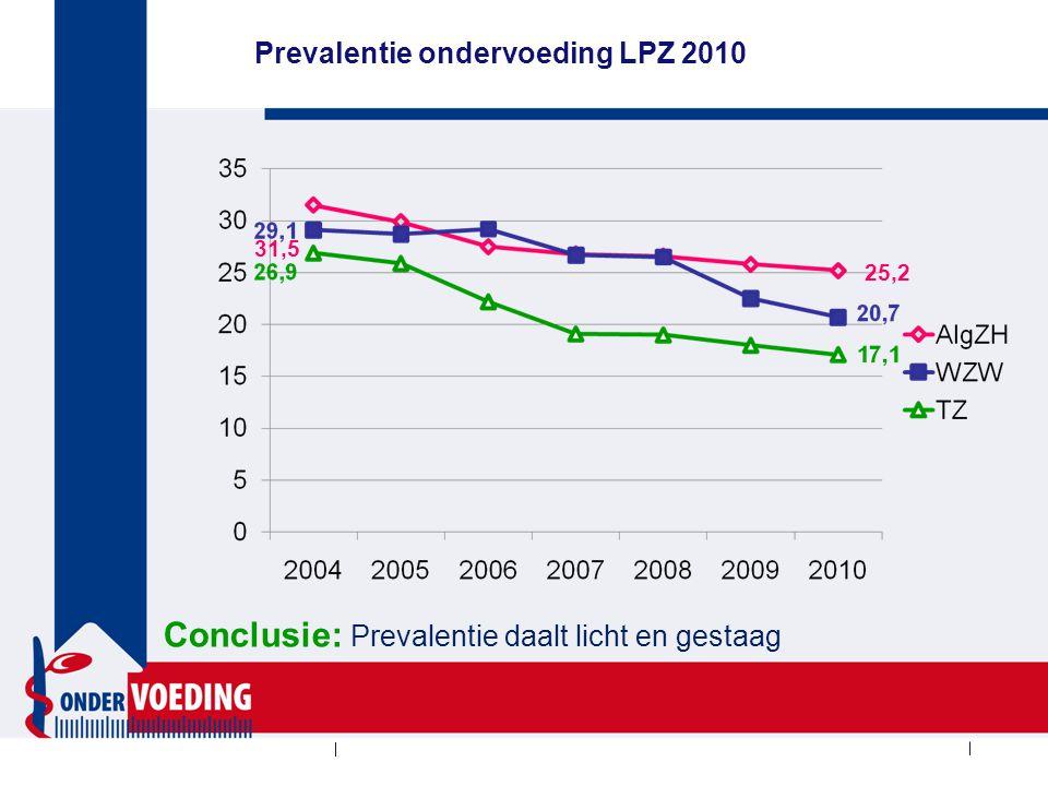 Prevalentie ondervoeding LPZ 2010 Conclusie: Prevalentie daalt licht en gestaag 31,5 25,2