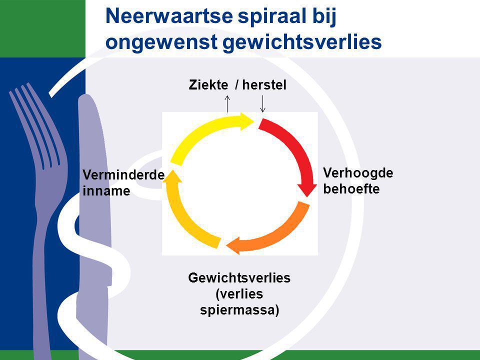 Neerwaartse spiraal bij ongewenst gewichtsverlies Verhoogde behoefte Gewichtsverlies (verlies spiermassa) Ziekte / herstel Verminderde inname