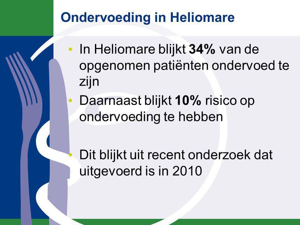 Ondervoeding in Heliomare In Heliomare blijkt 34% van de opgenomen patiënten ondervoed te zijn Daarnaast blijkt 10% risico op ondervoeding te hebben D
