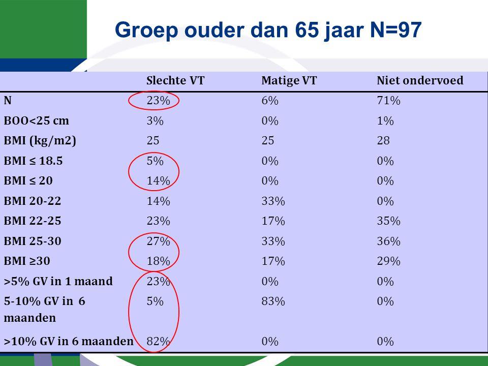 Groep ouder dan 65 jaar N=97 Slechte VTMatige VTNiet ondervoed N23%6%71% BOO<25 cm3%0%1% BMI (kg/m2)25 28 BMI ≤ 18.55%0% BMI ≤ 2014%0% BMI 20-2214%33%