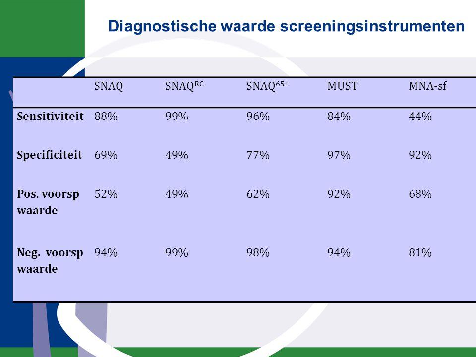 Diagnostische waarde screeningsinstrumenten SNAQSNAQ RC SNAQ 65+ MUSTMNA-sf Sensitiviteit88%99%96%84%44% Specificiteit69%49%77%97%92% Pos. voorsp waar