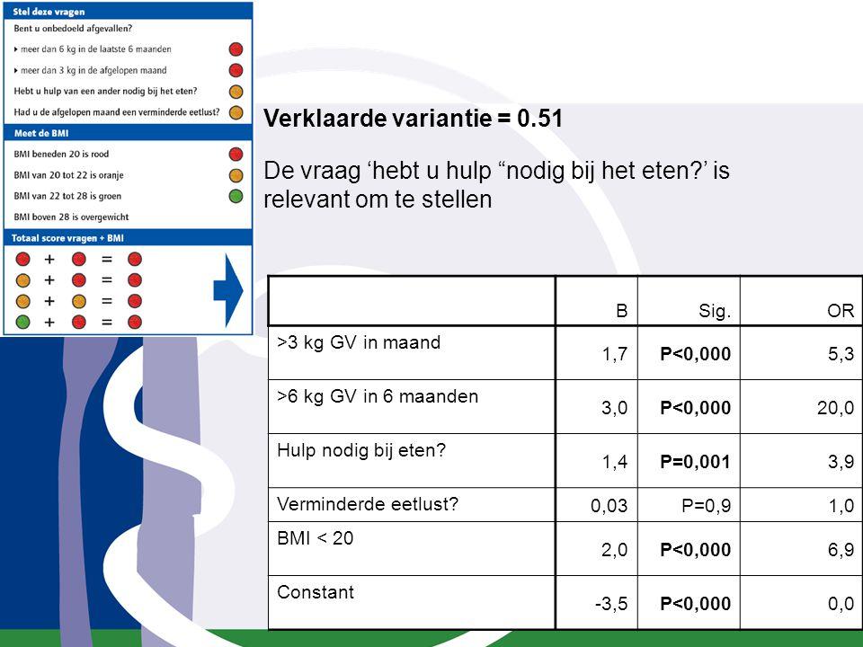 """Verklaarde variantie = 0.51 De vraag 'hebt u hulp """"nodig bij het eten?' is relevant om te stellen BSig.OR >3 kg GV in maand 1,7P<0,0005,3 >6 kg GV in"""