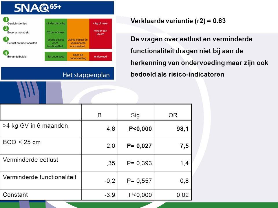 SNAQ 65+ Verklaarde variantie (r2) = 0.63 De vragen over eetlust en verminderde functionaliteit dragen niet bij aan de herkenning van ondervoeding maa
