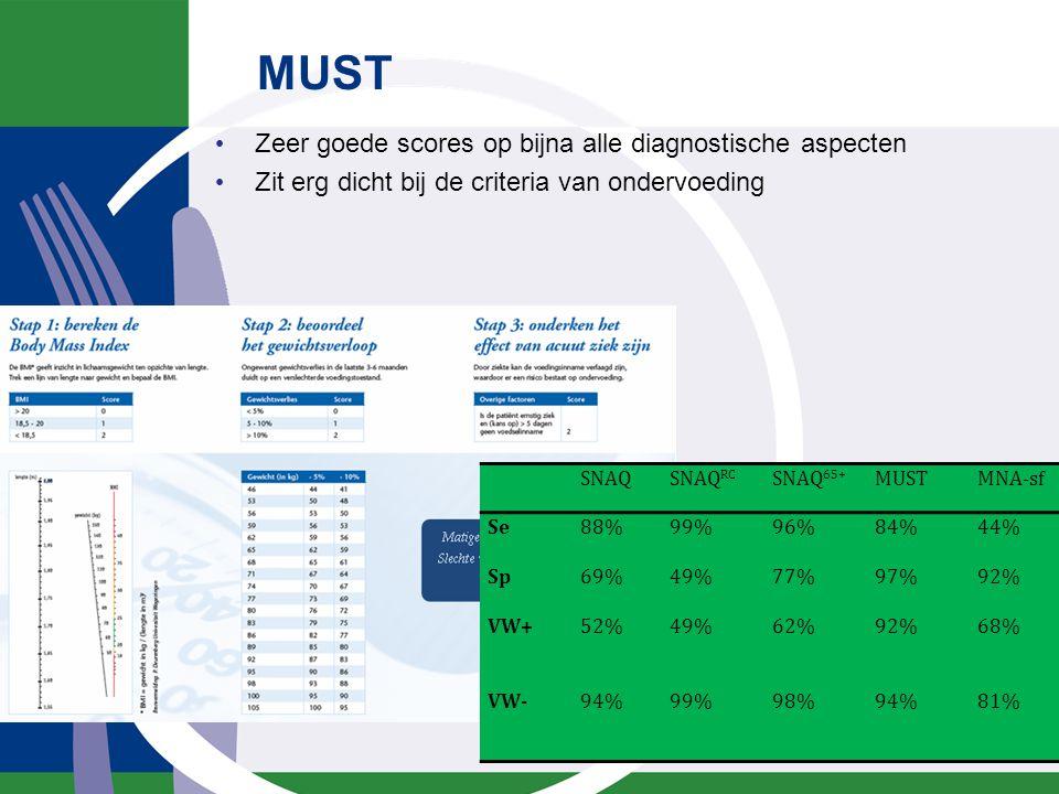 MUST Zeer goede scores op bijna alle diagnostische aspecten Zit erg dicht bij de criteria van ondervoeding blad 22 SNAQSNAQ RC SNAQ 65+ MUSTMNA-sf Se8