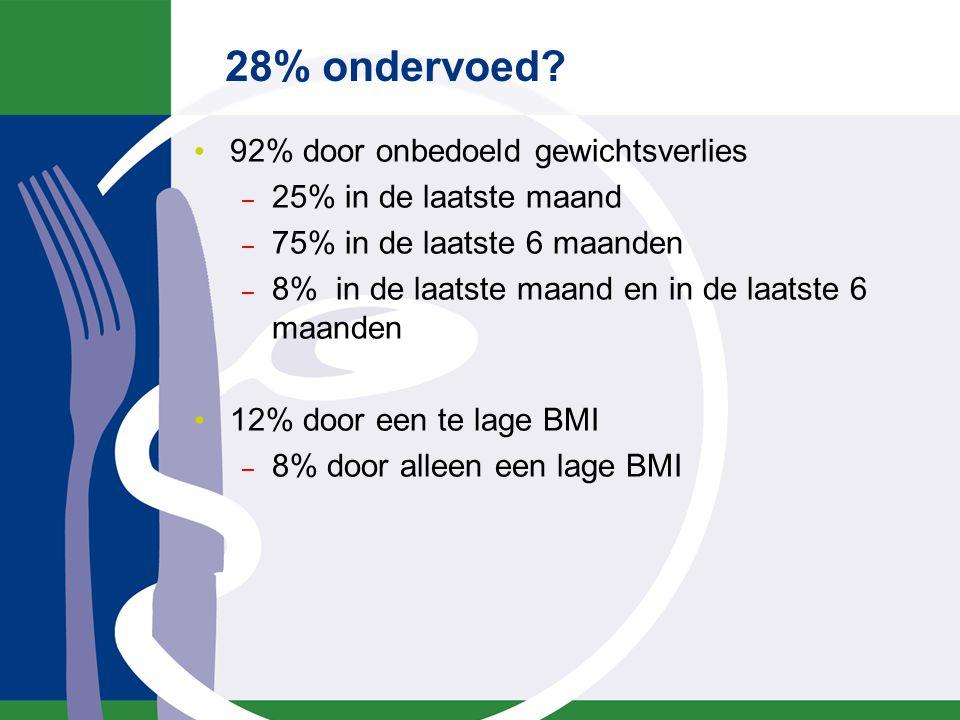 28% ondervoed? 92% door onbedoeld gewichtsverlies – 25% in de laatste maand – 75% in de laatste 6 maanden – 8% in de laatste maand en in de laatste 6