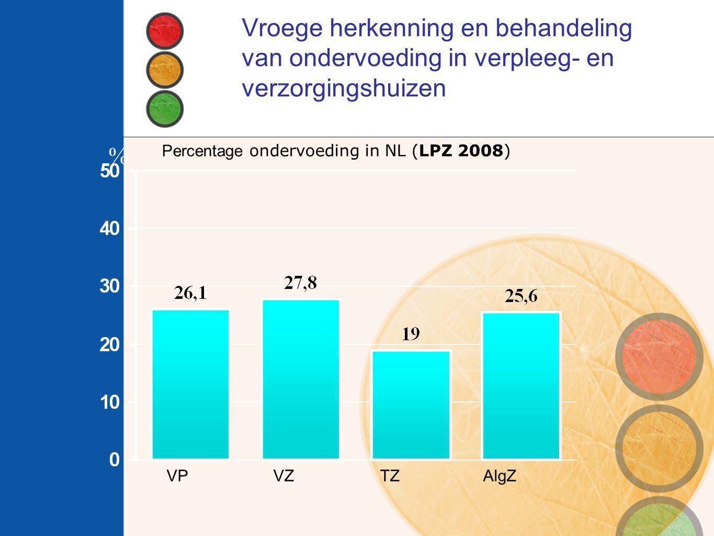 Vroege herkenning en behandeling van ondervoeding in verpleeg- en verzorgingshuizen VPVZTZ AlgZ Percentage ondervoeding in NL (LPZ 2008) %