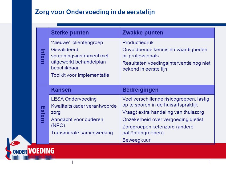 Zorg voor Ondervoeding in de eerstelijn Intern Sterke puntenZwakke punten 'Nieuwe' cliëntengroep Gevalideerd screeningsinstrument met uitgewerkt behan
