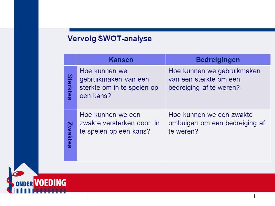 Vervolg SWOT-analyse KansenBedreigingen Sterktes Hoe kunnen we gebruikmaken van een sterkte om in te spelen op een kans? Hoe kunnen we gebruikmaken va