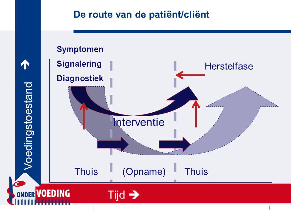 De route van de patiënt/cliënt Thuis (Opname) Thuis Symptomen Signalering Diagnostiek Interventie Herstelfase Tijd   Voedingstoestand