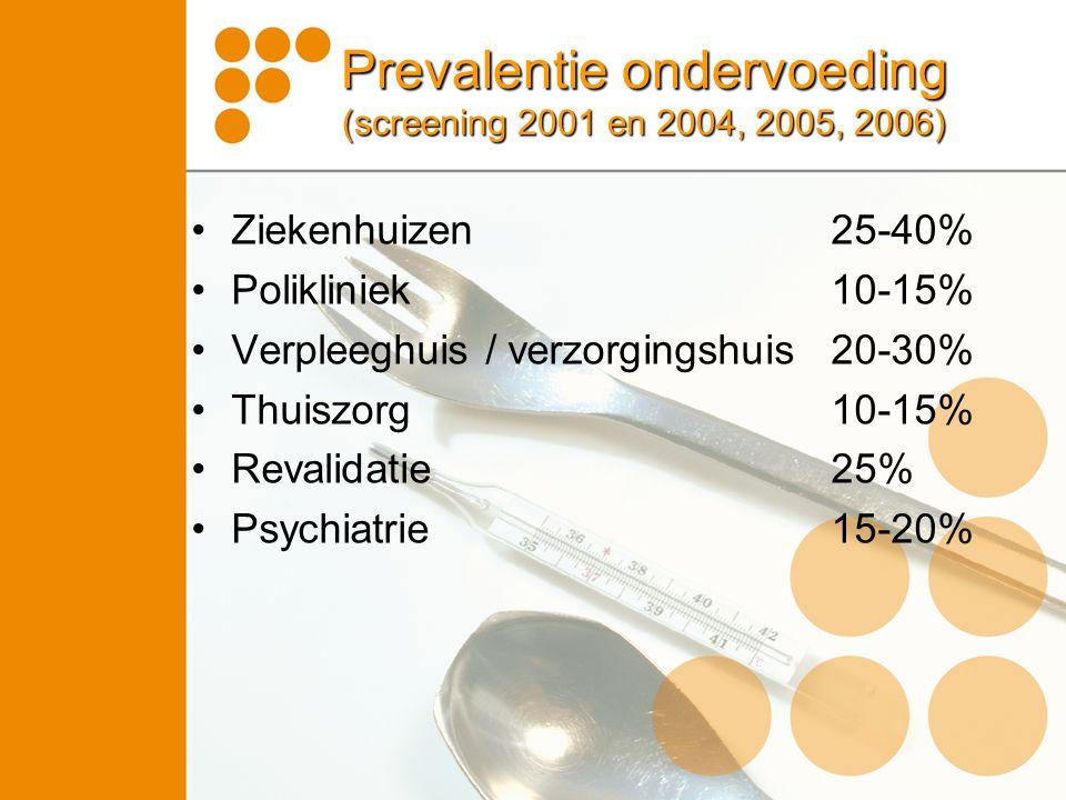 Prevalentie ondervoeding (screening 2001 en 2004, 2005, 2006) Ziekenhuizen25-40% Polikliniek10-15% Verpleeghuis / verzorgingshuis20-30% Thuiszorg10-15% Revalidatie25% Psychiatrie15-20%