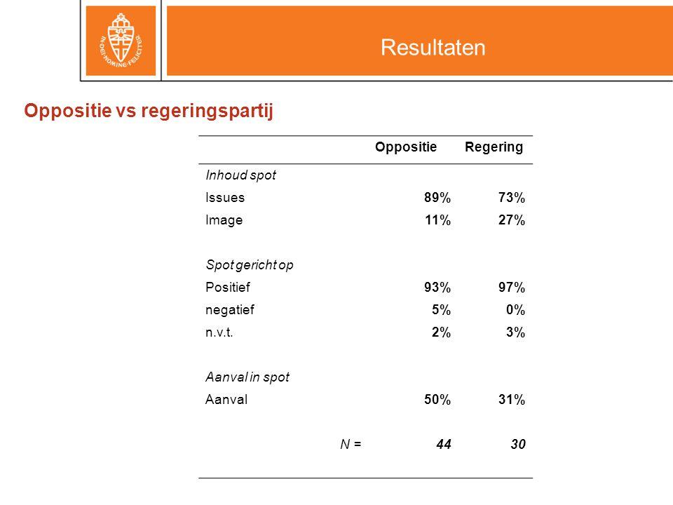 Oppositie vs regeringspartij Resultaten OppositieRegering Inhoud spot Issues89%73% Image11%27% Spot gericht op Positief93%97% negatief5%0% n.v.t.2%3% Aanval in spot Aanval50%31% N =4430