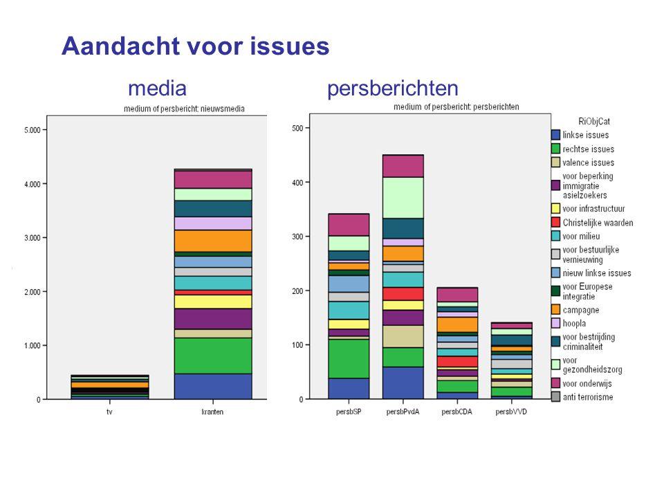Aandacht voor issues mediapersberichten