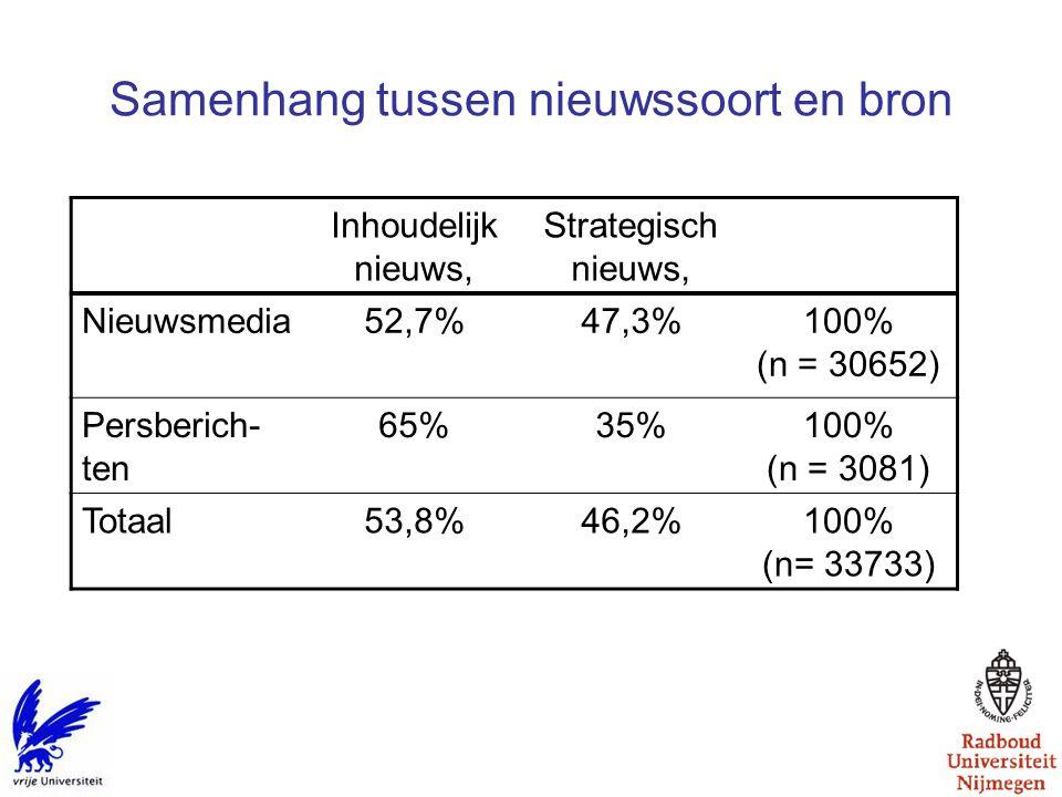 Samenhang tussen nieuwssoort en bron Inhoudelijk nieuws, Strategisch nieuws, Nieuwsmedia52,7%47,3%100% (n = 30652) Persberich- ten 65%35%100% (n = 3081) Totaal53,8%46,2%100% (n= 33733)