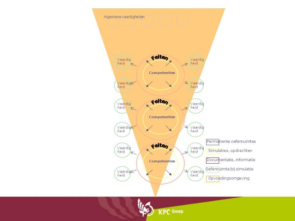 Vaardig heid Competenties Vaardig heid Competenties Vaardig heid Competenties Simulaties, opdrachten Documentatie, informatie Oefenruimte bij simulati