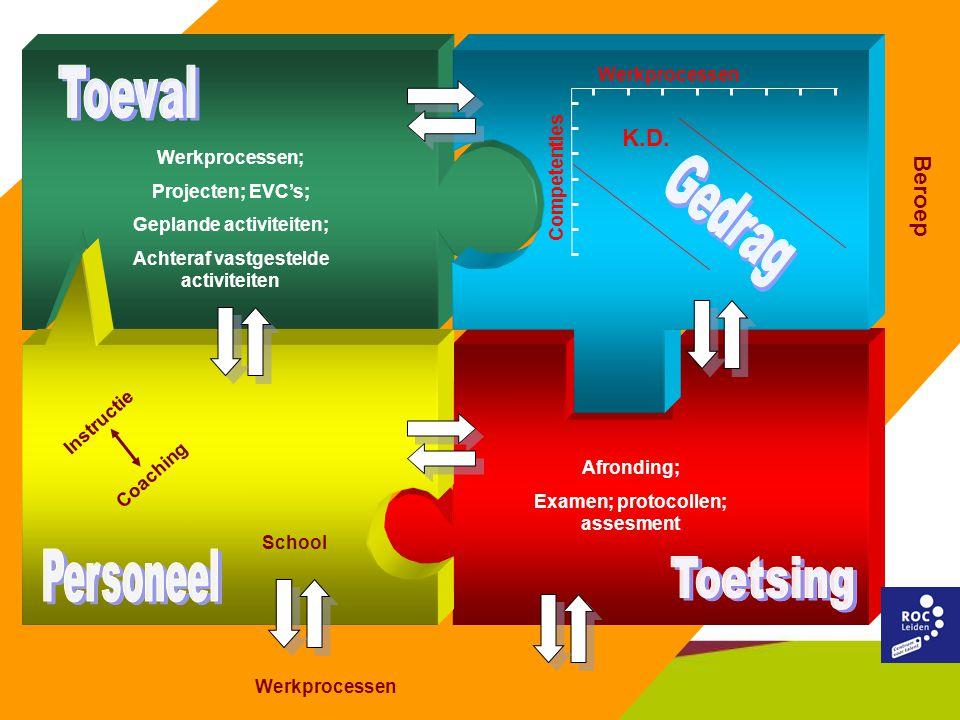 School Beroep Afronding; Examen; protocollen; assesment Werkprocessen; Projecten; EVC's; Geplande activiteiten; Achteraf vastgestelde activiteiten Ins