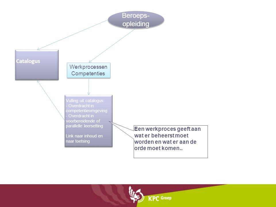 Beroeps- opleiding Catalogus Werkprocessen Competenties Vulling uit catalogus: - Overdracht in competentieomgeving - Overdracht in voorbereidende of p