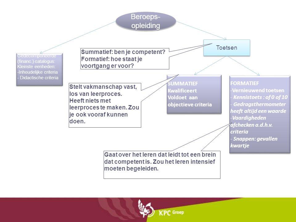 Beroeps- opleiding Toetsen Gedecomponeerde (financ.) catalogus: Kleinste eenheden: -Inhoudelijke criteria - Didactische criteria Gedecomponeerde (fina