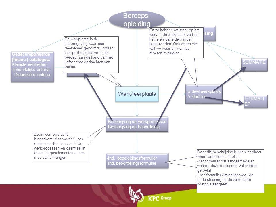 Beroeps- opleiding Gedecomponeerde (financ.) catalogus: Kleinste eenheden: -Inhoudelijke criteria - Didactische criteria Gedecomponeerde (financ.) cat